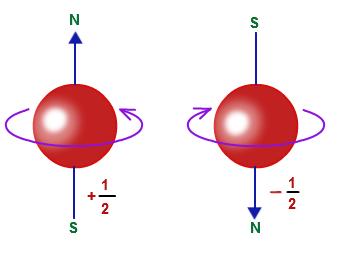 Bildresultat för electron spin