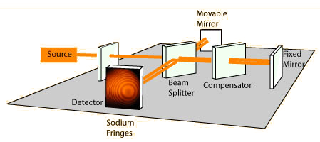 michelson morley interferometer